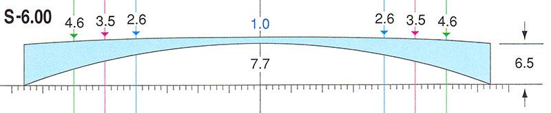 屈折率1.74脾胃球面レンズ